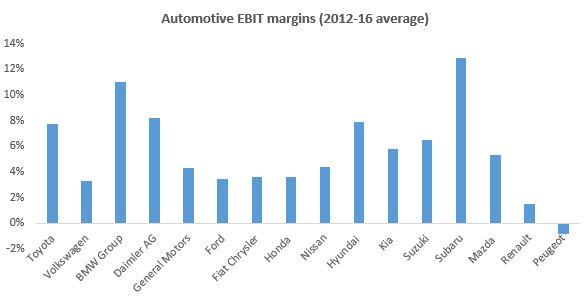 graph2 - EBITmargin